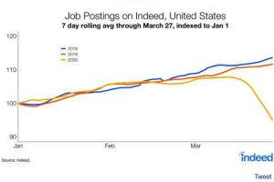 招聘网站:截止27日当周美国招聘需求下降15.2%