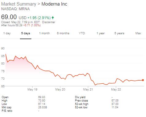 大跌眼镜!?Moderna公布振奋人心的新冠疫苗试验结果 高管们却随即抛售了近3000万美元的股票