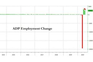 小非农爆出重大意外了:6月就业增加237万 5月数据居然向上修正超580万,原因还不知道……