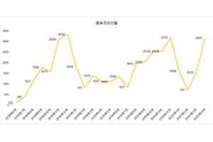 老虎证券:蔚来暂时摆脱资金困扰 距离盈利还有多远?